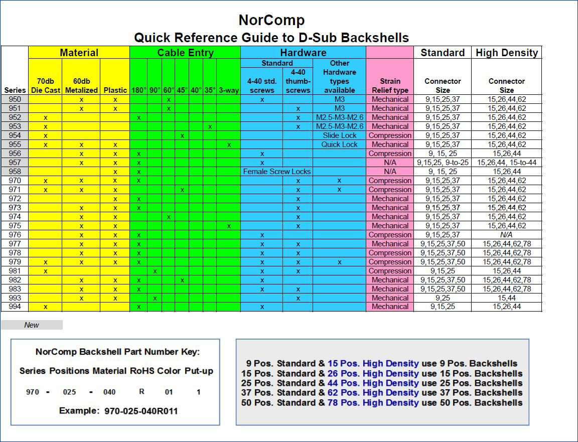 NorComp Quick Reference D-Sub Backshell Quick Reference Guide